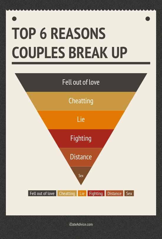 Top_6_Reasons_Couples_Break_Up