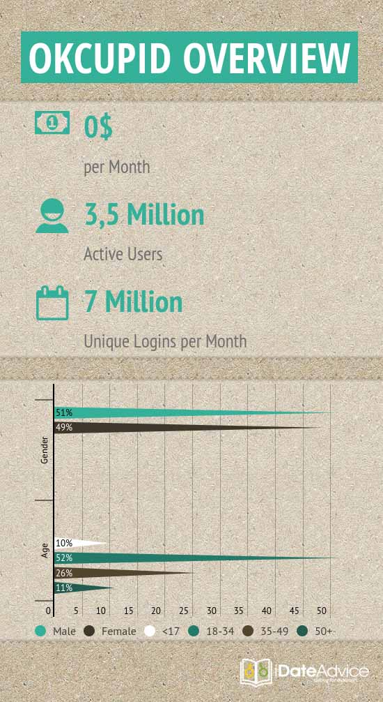Site review on users' activity and demographics