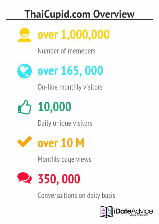 Site review on users' activity