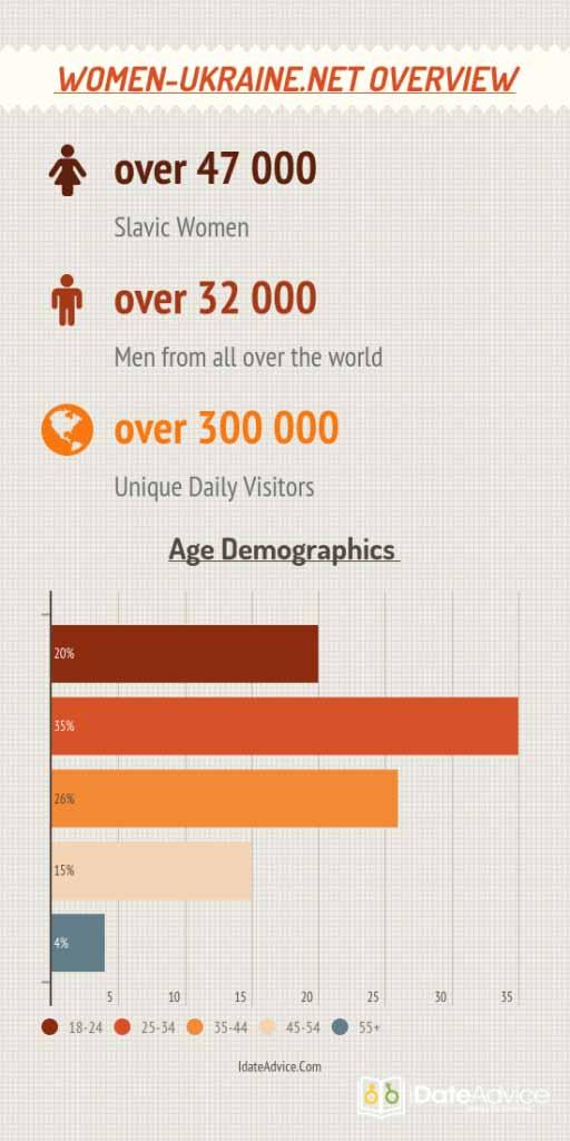 site statistics and demographics