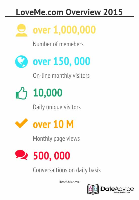 users' activity and demographics on site