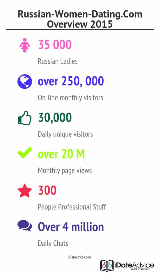 activity and demographics on site