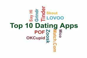 word cloud relevant to ten top dating apps