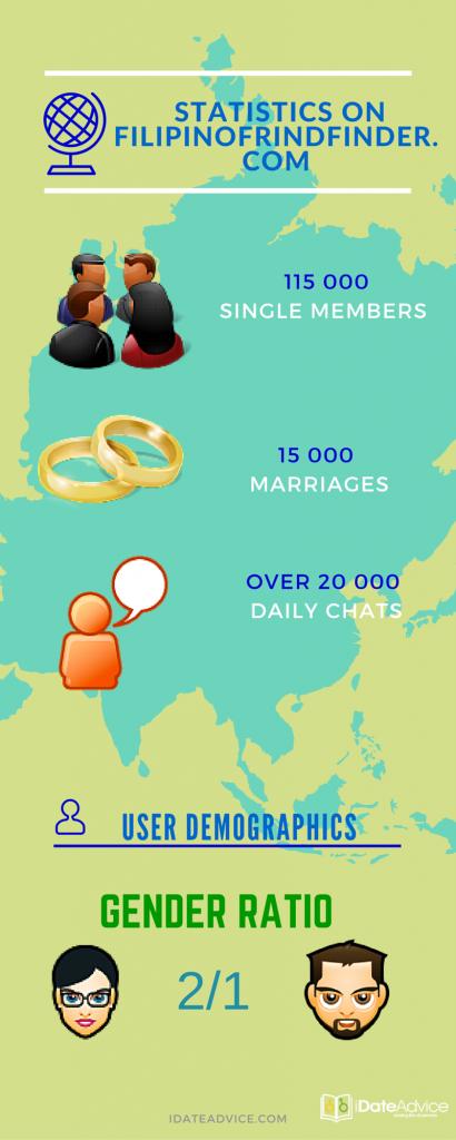 site analysis and demographics