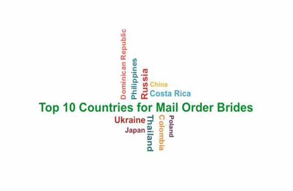 word cloud relevant to top 10 countries for mail order brides