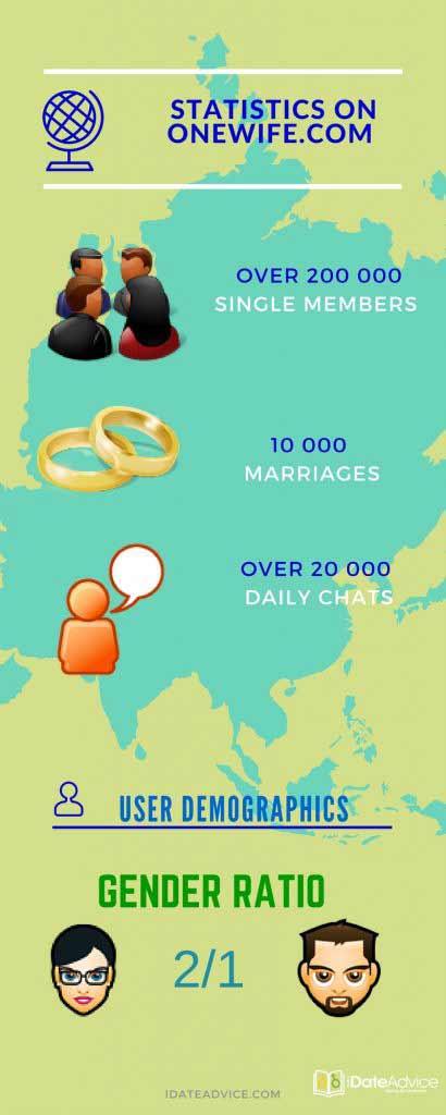ONEWIFE.COM DATING SITE STATISTICS